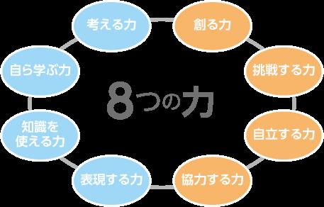 学研ゼミ-8つの力