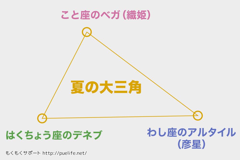 夏の大三角-図
