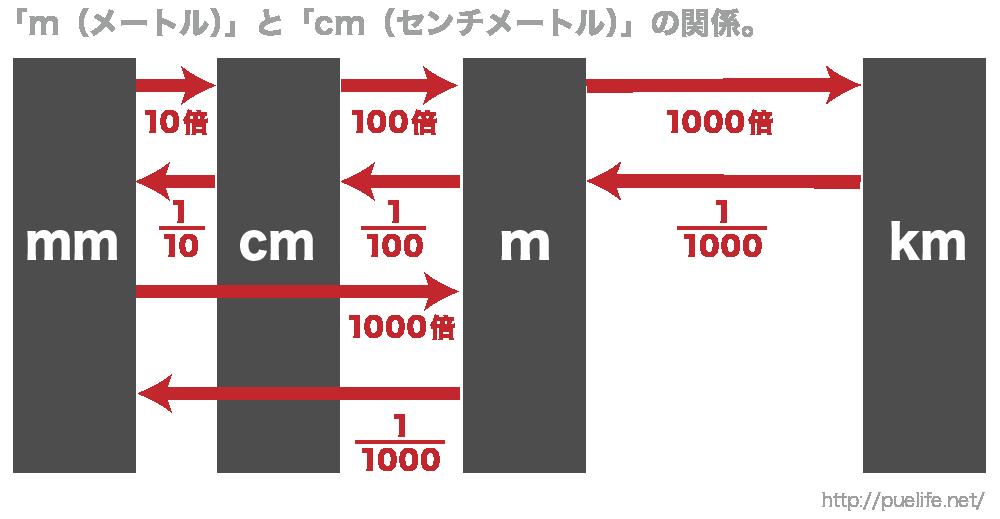 量の単位の仕組みを理解する図4