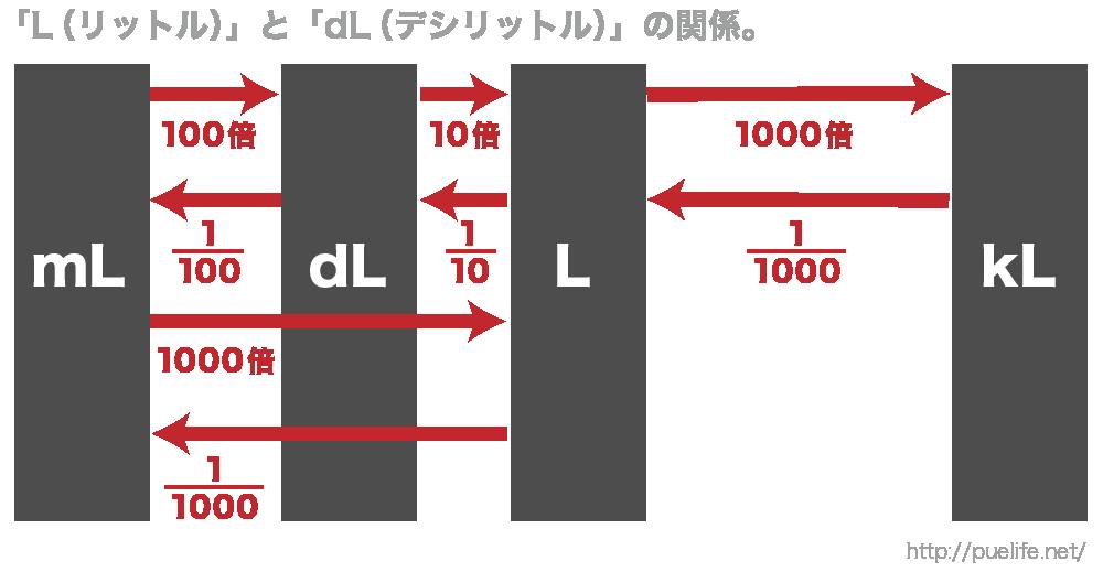 量の単位の仕組みを理解する図5