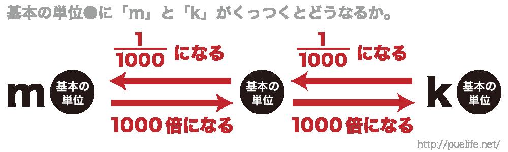量の単位の仕組みを理解する図1
