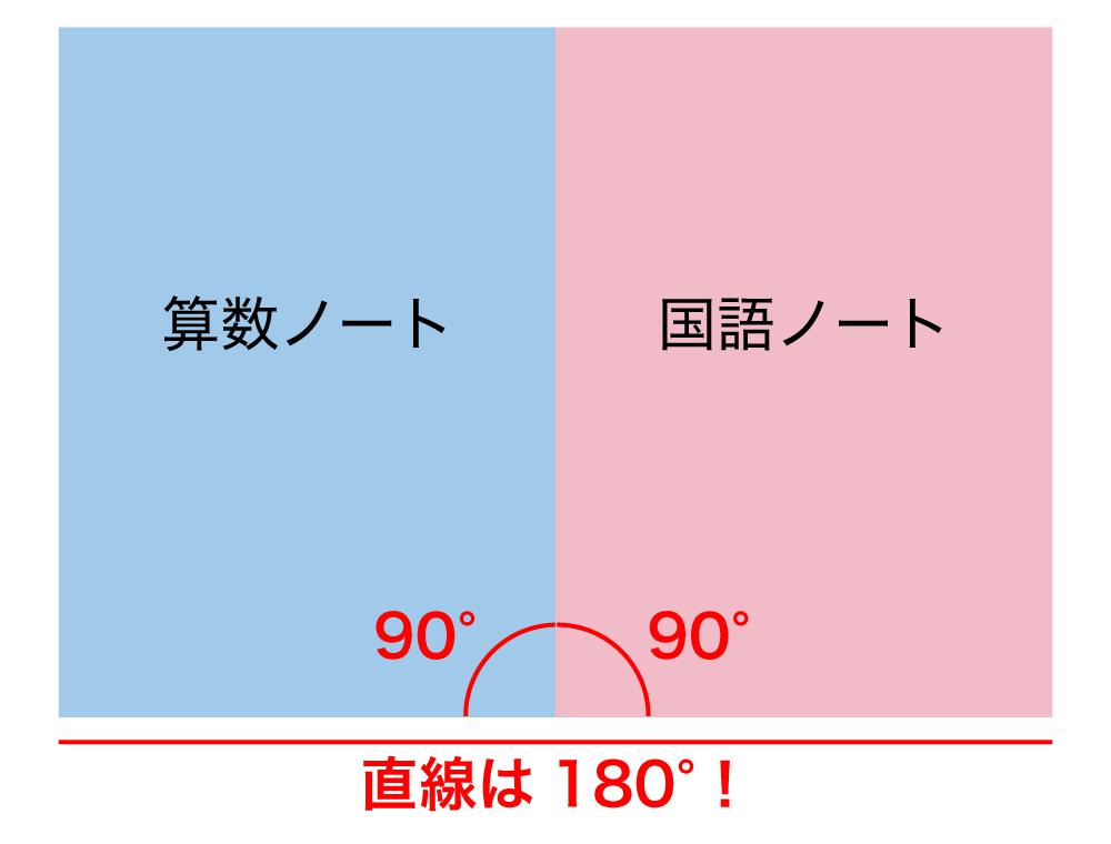 4年生の角度の理解を深めるコツ-直線は180°